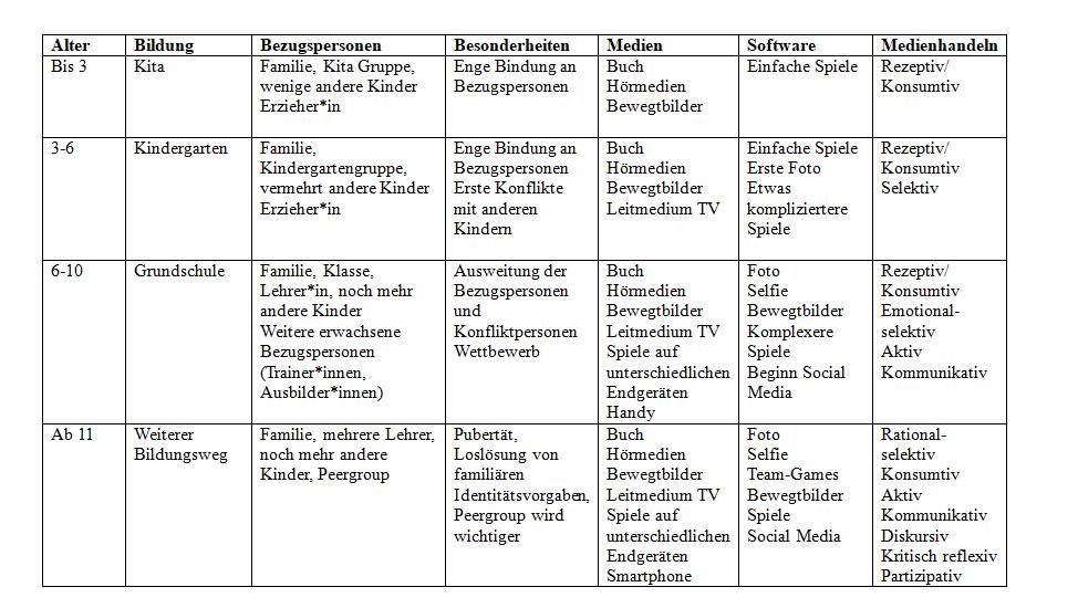Tabelle zur Entwicklung der Mediennutzung nach Alter.