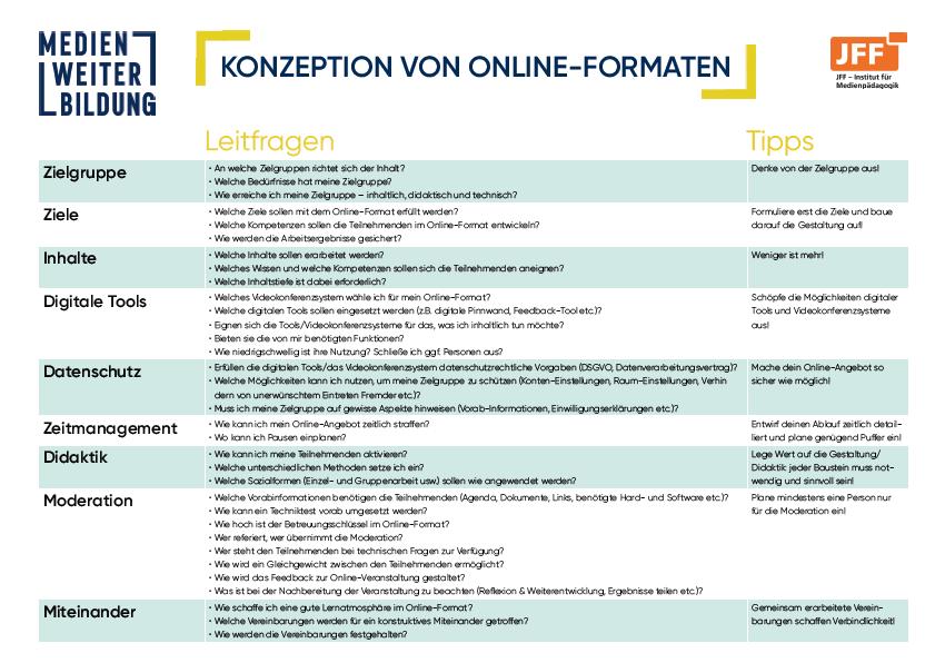 Tabelle zur Konzeption von Online-Formaten mit Leitfragen und Tipps.
